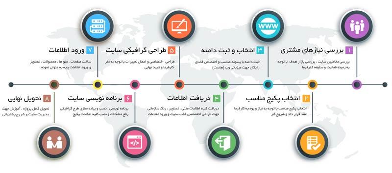 مراحل ساخت سایت با استفاده از وردپرس _ آموزش مراحل طراحی سایت _ آموزش راه اندازی سایت با وردپرس _ مراحل ساخت سایت
